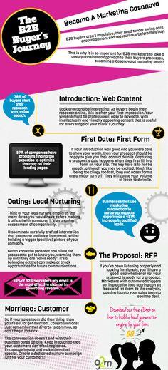 The #B2B Buyer's Journey - Become a #Marketing Casanova [#Infographic] #b2bmarketing #b2bmarketers