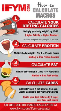 Easiest Way to Calculate Calories & Macros (Without Losing Your Mind How to calculate your macros easily! Great for the keto diet.How to calculate your macros easily! Great for the keto diet. Diet Food To Lose Weight, Weight Loss Meals, Quick Weight Loss Tips, Weight Loss Program, How To Lose Weight Fast, Weight Gain, Losing Weight, Healthy Weight, Diet Program
