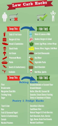 Daily Low Carb Diet Tips http://rootandsprouts.com/the-low-carb-diet-that-leverages-fat-validated-by-science/