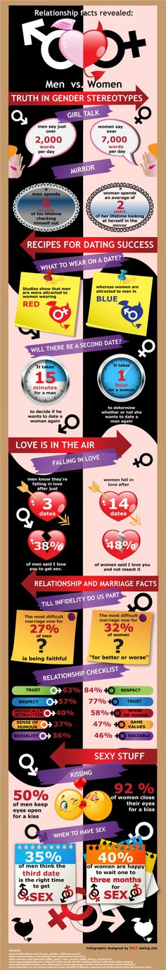 Relationship facts revealed: Men vs. Women #Infographic #infografía