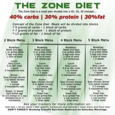 Zone diet: Your 40/30/30 might be different and that's ok. You need to listen to your body and do what's best for it.