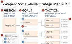 Social Media ROI: How To Define a Strategic Plan
