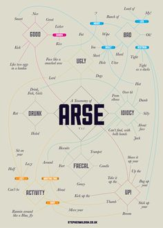 A taxonomy of the word arse and all that's associated with hit in a handy little chart. // Hahahaha!