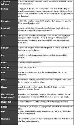 Computer vocabulary - learn English,vocabulary,words,english English Talk, English Class, English Lessons, Learn English, English Vocabulary Words, English Grammar, Teaching English, English Language, Learning Psychology