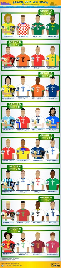 Breakdown of each of the groups for the upcoming World Cup!