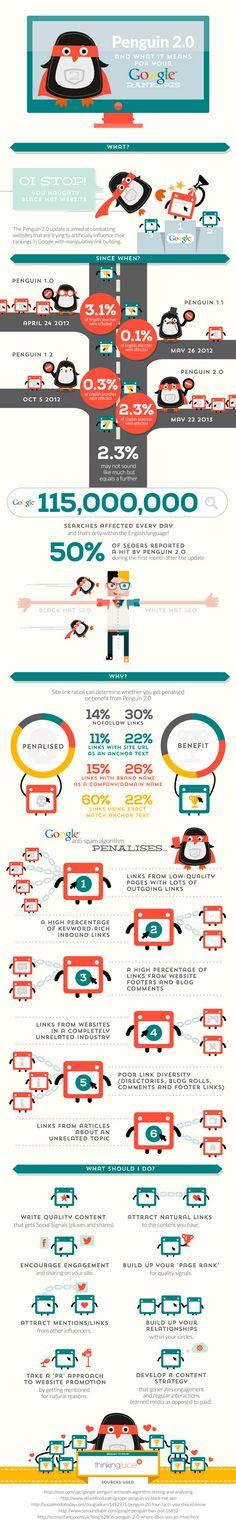 Infographic Google Penguin 2.0 alghorithm update May 2013 #seo #google