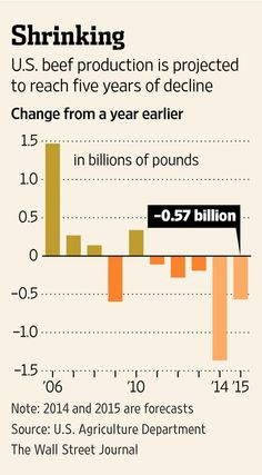 U.S. beef production will tumble 5.3% this year, to 24.4 billion pounds http://on.wsj.com/1GyOIrM
