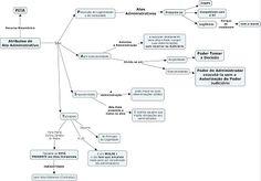 Mapa mental - extinção dos atos administrativos.