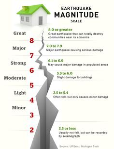 earthquake richter scale comparison | earthquakes | Pinterest | Search