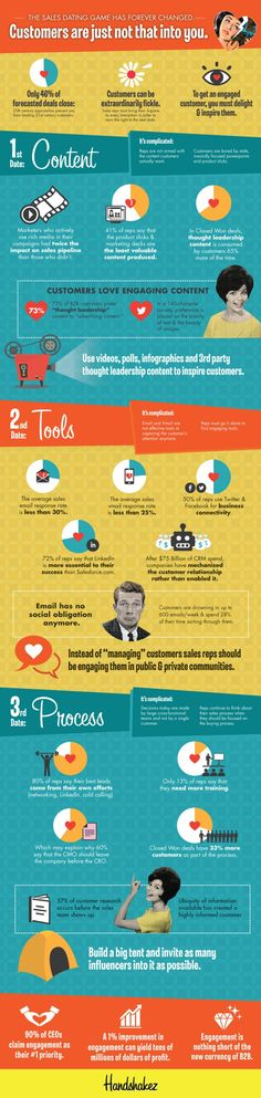 Customers Just Aren't That Into You [Infographic] | Daily Infographic