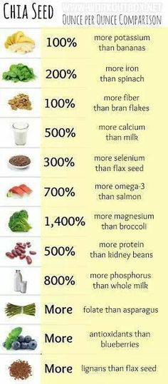 All time, favorite super food      #superfoods