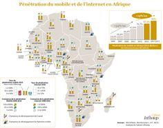 Taux de pénétration et taux de croissance du Mobile et d'Internet sur le continent africain. Source: demain.infhotep.com