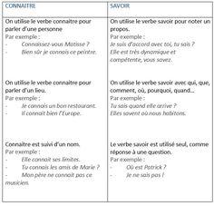 SAVOIR ou CONNAÎTRE. Les confusions à éviter. Quand utiliser savoir et connaître? - learn French,francais,french