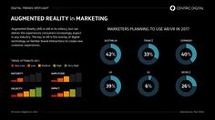 WHY AUGMENTED REALITY IS SO IMPORTANT TO MARKETERS As personalization expectations increase, marketers must be able to reach consumers and deliver. How can your company achieve this with augmented reality?