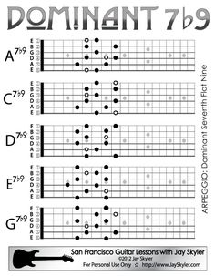 Guitar Fretboard Chart of All 5 CAGED Positions of the Dominant 7b9 (Flat Nine) Arpeggio on Full Neck Guitar Fretboard Diagrams. They are shown here built on the notes in A pentatonic minor. Chord and Arpeggio Symbol Chart.