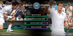 First up on Centre Court….How does Murray match up against the unseeded Canadian? Wimbledon 2015