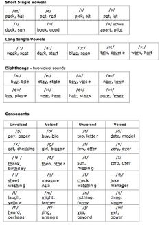 Image English International Phonetic Alphabet Chart Download