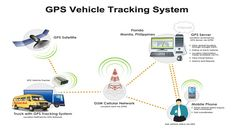 Know More About Car Tracking System
