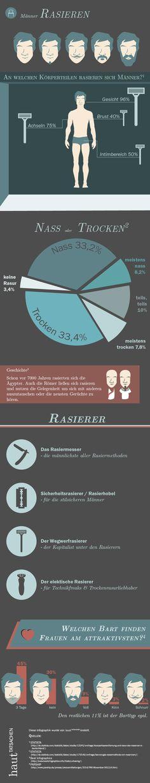 Welche Körperteile rasieren Männer am meisten? Welcher Bart hat am meisten Sexappeal? Diese Infografik gibt Antworten.