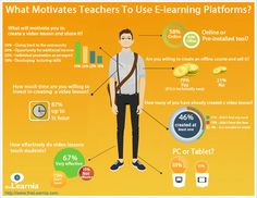 Would You Create An Online Course? Here's Why Some Do (And Some Don't) - Edudemic