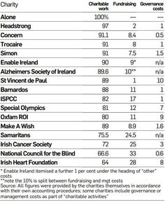 IRISH CHARITIES Donation breakdown