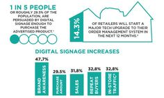 Retail Persona Baiting With Digital Signage