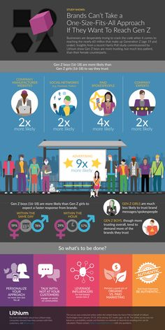 This infographic reveals how Gen Z boys and girls differ in their trust of company websites, social networks, paid spokespeople and company experts. Marketing Communication Strategy, Marketing Communications, Seo Marketing, Internet Marketing, Social Media Marketing, Digital Marketing, Marketing Ideas, Marketing Strategies, Social Networks