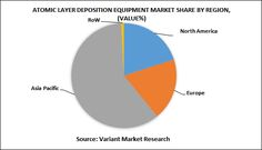 Global Atomic Layer Deposition (ALD) Equipment Market is estimated to reach $8,059 million by 2024; growing at a CAGR of 29.1% from 2016 to 2024. Atomic layer deposition (ALD) is a thin film deposition technique based on sequential use in gas phase process. ALD has emerged as a powerful tool for many research and industrial applications owing to its low deposition rate.