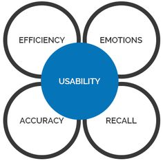 Black-box testing technique to identify any usability problems, collect qualitative and quantitative data and determine the participant's satisfaction with the product – Usability Testing