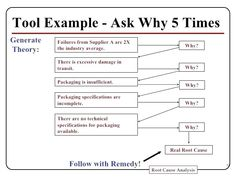 √ 20 Root Cause Analysis 5 whys Worksheet Templates Printable Free, Printable Worksheets, 5 Whys, Pregnancy Announcement Template, Web Design Proposal, Proposal Templates, Report Template, Web Development, Image