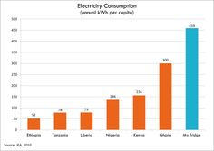 Ghana doing everything in its power to provide power