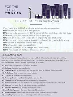 Monat  clinically proven results