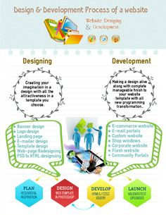 #website #design & #development Process of a #website https://goo.gl/U0UkCP
