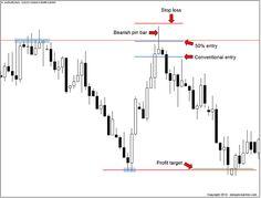 AUDUSD bearish pin bar on the daily chart