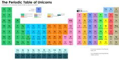 Periodic-Table-of-Unicorns1.png 1 684 × 855 pixels