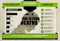 Infographic - Suicide accounts for 1 in 4 deaths amongst young people. For help http://www.headspace.org.au