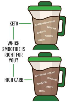 Which smoothie recipe is right for you? Whether you follow a keto diet or not, nut butters and avocado are good sources of healthy fats and protein. With this, flax seeds also provide amazing benefits such as lowering cholesterol, a good source of fiber, and are a great source of Omega 3's. Let us know which is your favorite! Healthy Sweets, Healthy Fats, Organic Recipes, Vegan Recipes, Detox Organics, Good Source Of Fiber, Lower Cholesterol, Reduce Inflammation, Superfoods