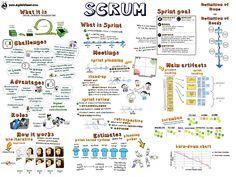 Agile framework for complex projects. Agile Project Management Tools, Project Management Templates, Program Management, Change Management, Coaching, Scrum Board, Agile Board, Agile Software Development, Software Testing