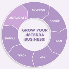 doterra a to z guide