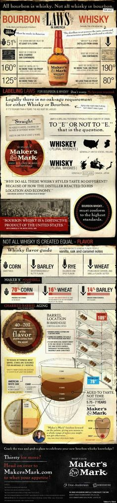 Finally. The difference between bourbon & whiskey.
