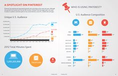 """Spotlight on Pinterest"" in Nielsen  State of the Media - Social Media Report 2012 http://blog.nielsen.com/nielsenwire/social/2012/#"