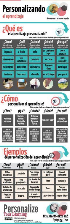 Fuente│El aprendizaje personalizado ¿qué es?. Por Javier Tourón y Raúl Santiago. The Flipped Classroom