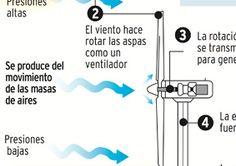 como funciona la eólica Infografías en energías renovables aprende a base de imágenes