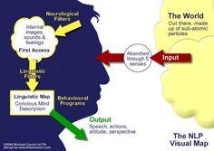 NLP Visual Map