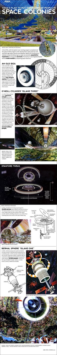 NASA's vision for Space Colonies.  The USA has become sidetracked and stymied by Earthly matters.  #NASA  #SpaceColonies  #BernalSphere  #ONeillCylinder  #StanfordTorus  #LivingInSpace