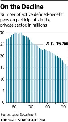 People are living longer—a hard hit for companies with pension plans http://on.wsj.com/1DOeCYW