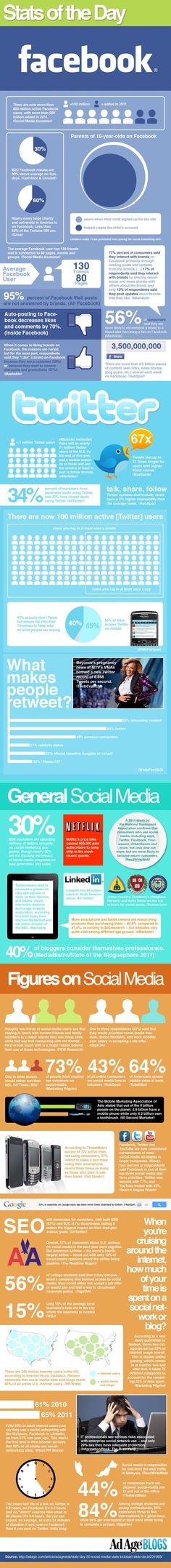 Social Media Statistics 2012 #socialmedia #infographic #facebook #twitter #marketing #advertising