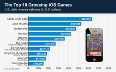 The Top 10 Grossing iOS Games Infographic Hay Day App, Piano Recital, Candy Crush Saga, Video Game Industry, 100 Words, Free Slots, Geek Humor, Hack Online, Big Fish