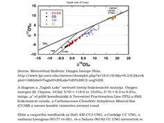 """""""Tagish Lake"""" MB 84 (C2, ungrouped) meteorit oxigen izotóp diagram. A Föld keletkezése után a légkörbe belépő szenes meteoritok jelentős része még a felszín elérése előtt szétdarabolódott - szétszórva a szerves szemcsék jelentős részét, és elősegítve az élethez szükséges molekulák felhalmozódását."""