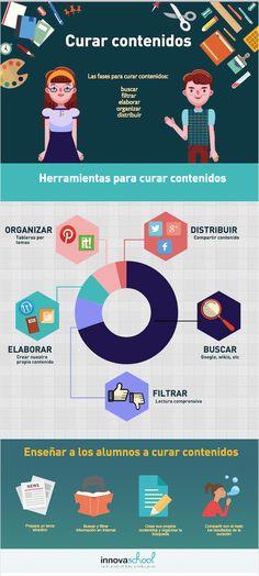 Infografía de apoyo para curar contenidos en una investigación.